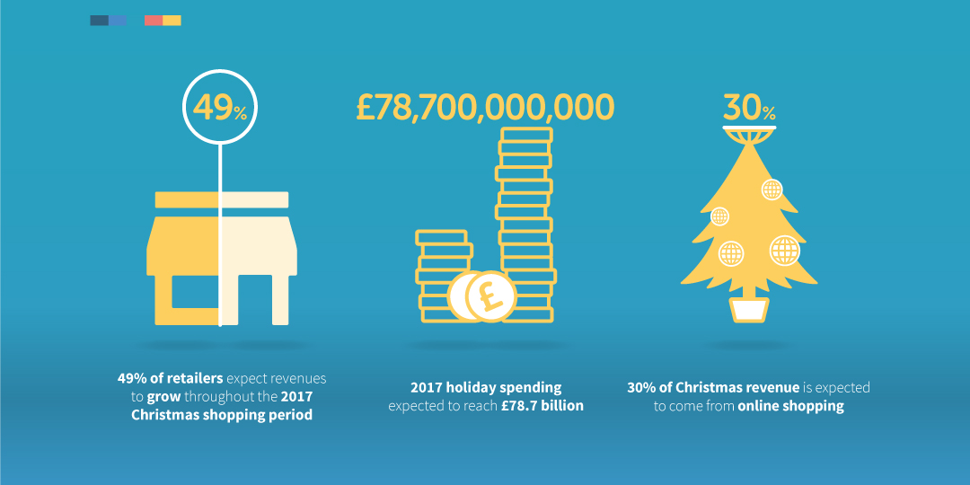 Infographic: Christmas Retail 2017