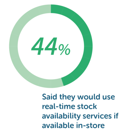 real-time stock