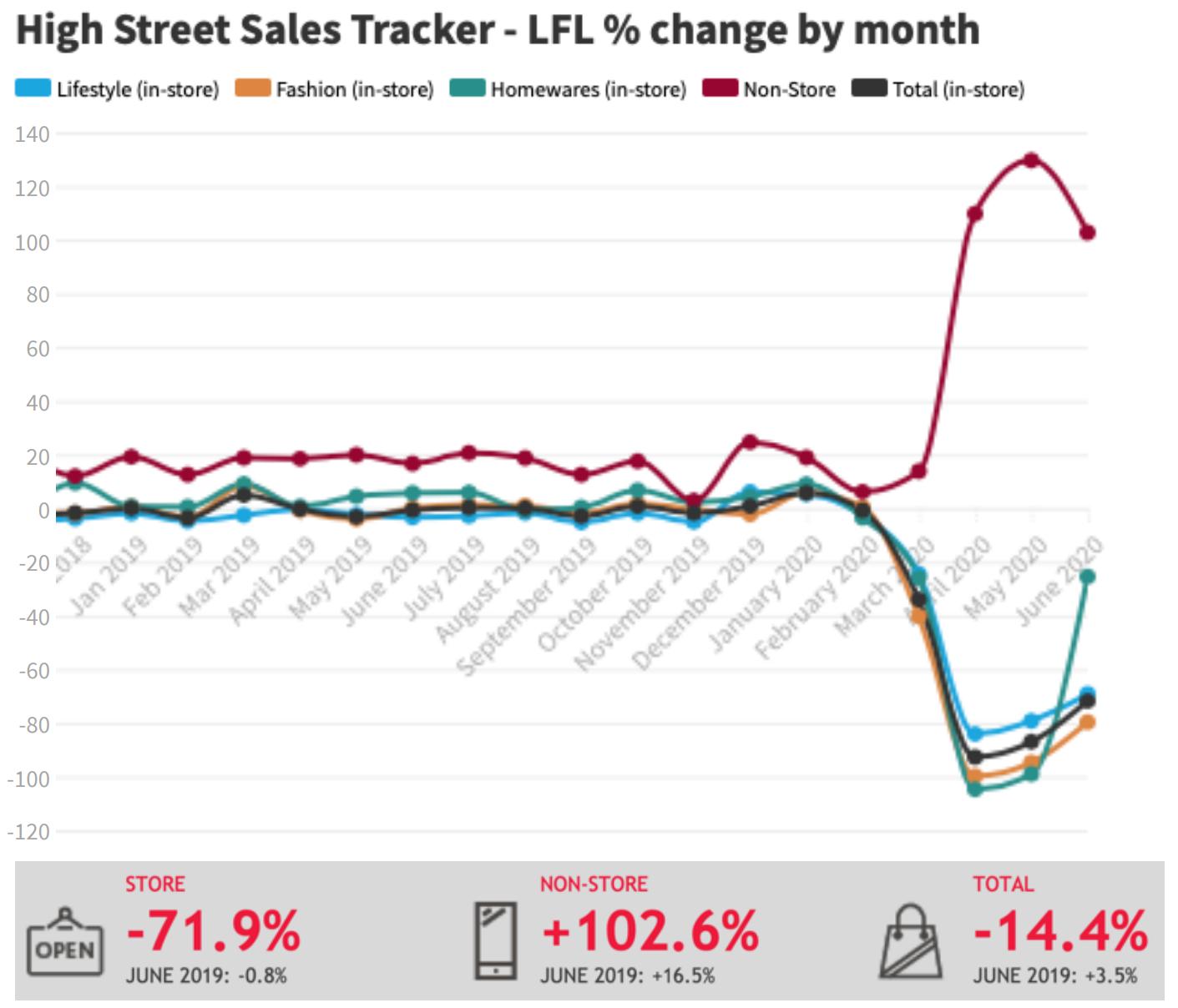 BDO High Street Sales tracker