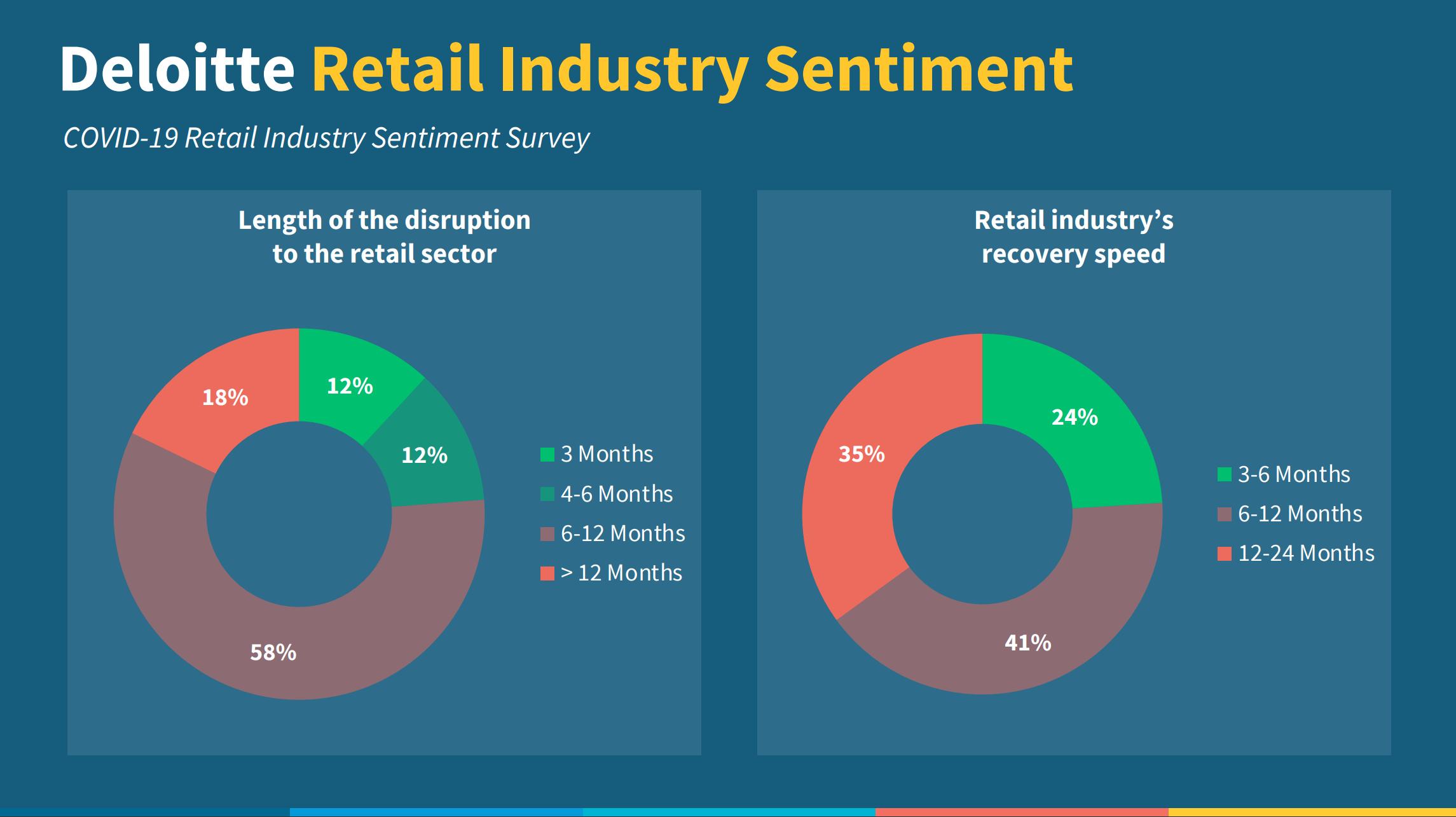 Deloitte Covid Retail Industry Sentiment