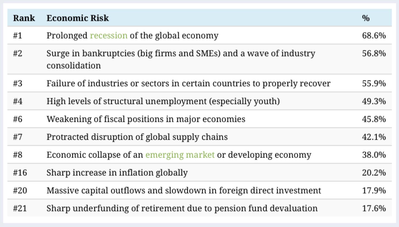 World Economic Forum survey of 347 risk analysts
